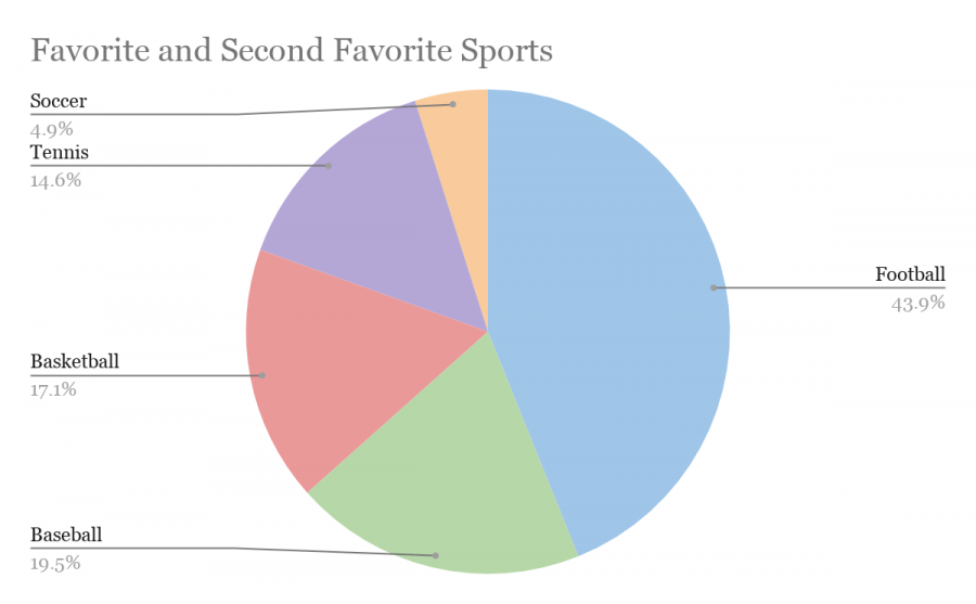 A pie chart describing the favorite and second favorite sports of surveyed Marist students, with football as the clear winner.